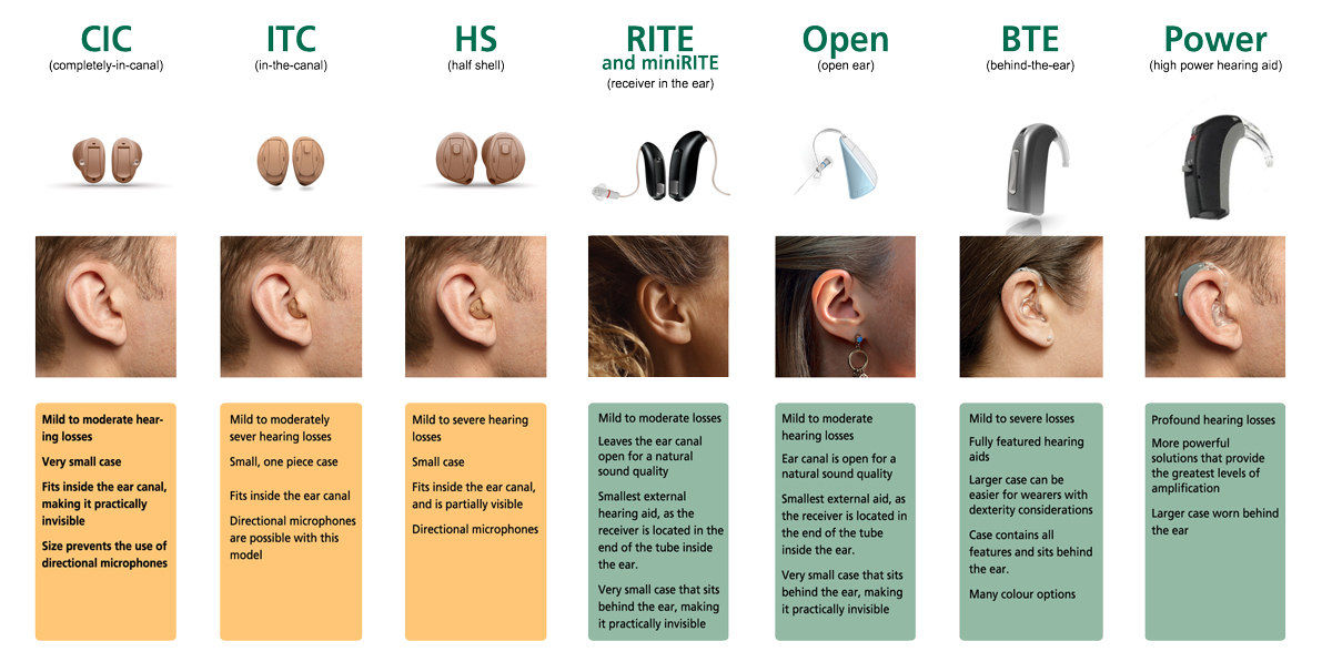 How Hearing Aids Work - Different Types of Hearing Aids
